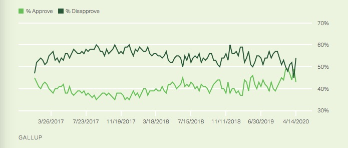 Gallup Poll Shows Net -15% Drop for Trump Job Approval