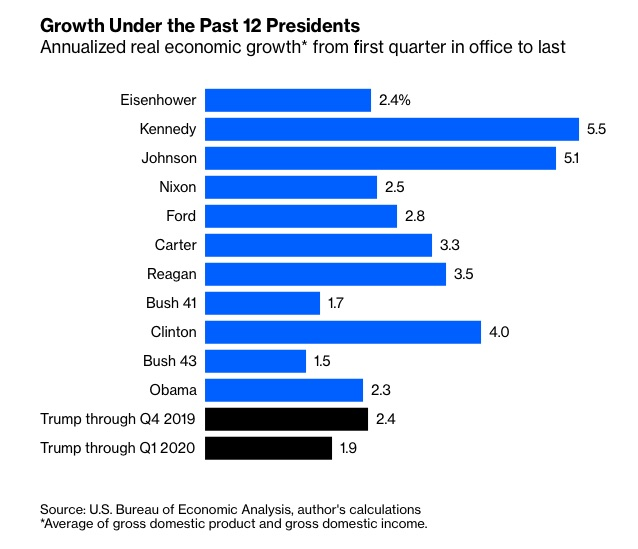 GDP Growth Under Past Presidents